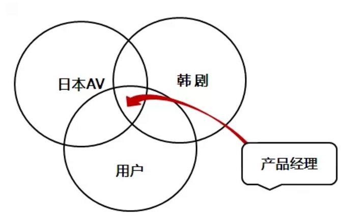 产品经理向日本AV和韩剧学习什么?