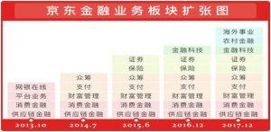 京东金融2017种下龙种,收获好几条真龙-天方燕谈